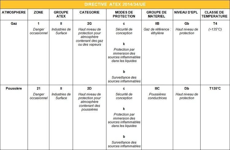 DIRECTIVE ATEX 2014-34-UE